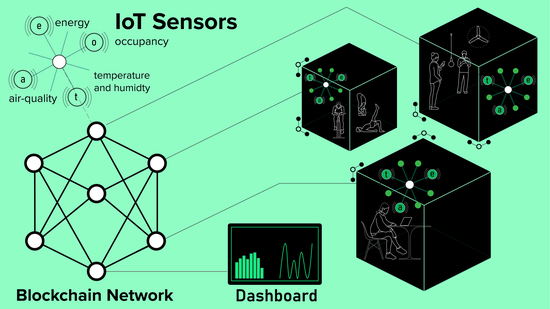 Diagram showing blockchain network connected to black cubes with sensor symbols and people silouhettes inside them