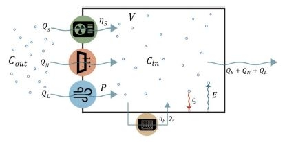 indoor particle dynamic processes