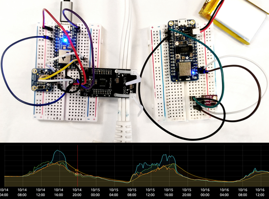 Microcontrollers with sensors connected with electric jumpers and a digital dashboard