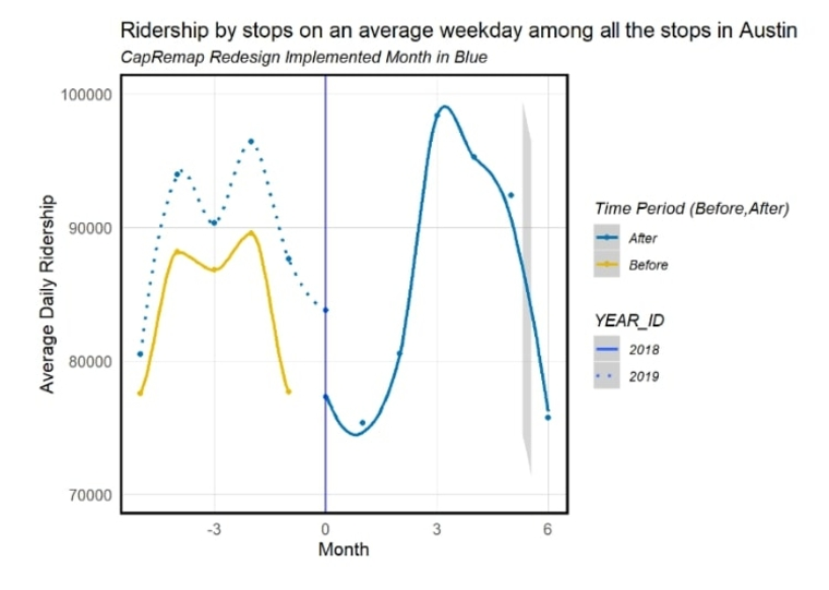 Chart showing bus ridership