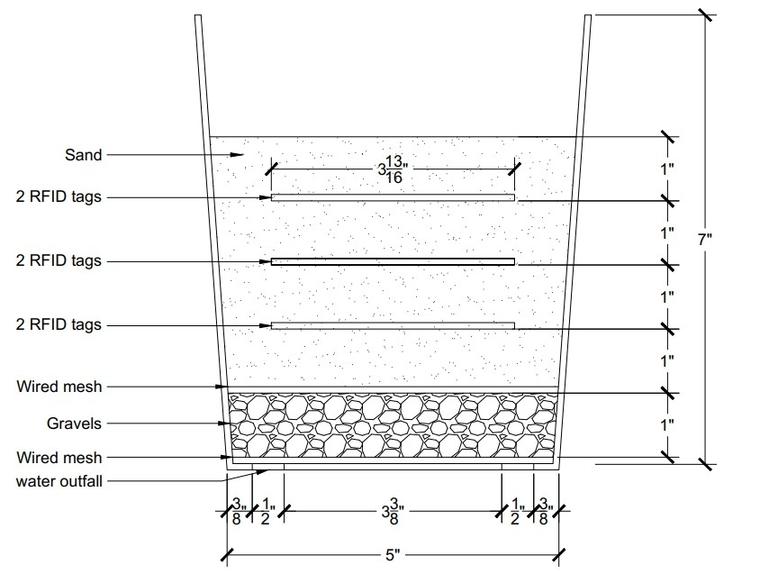 Illustration of testing sample set up