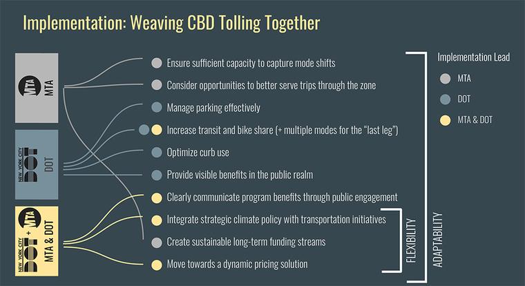 Chart explaining goals