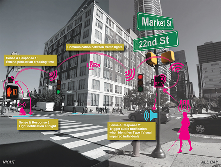 Rendering for Crossing Guard, an RFID (Radio-frequency identification) tag system for vulnerable pedestrians in busy urban areas.