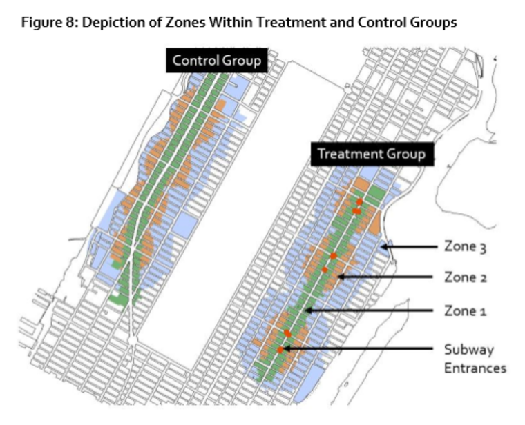 Figure 8: Depiction of Zones Within Treatment and Control Groups